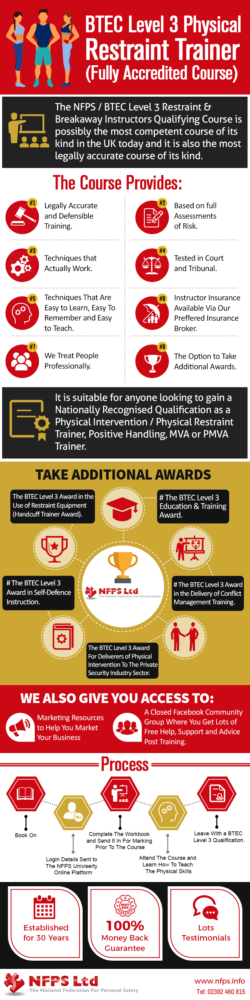 infographic-BTEC Level 3 Restraint Trainer Award